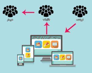 بازاریابی فایل چیست ؟ کسب درآمد اینترنتی از طریق بازاریابی فروش فایل